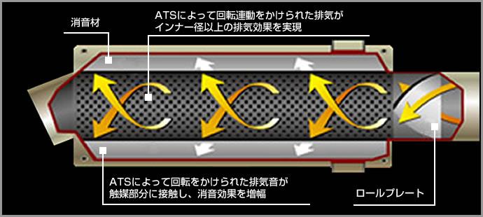 ATSの排気効果と消音効果